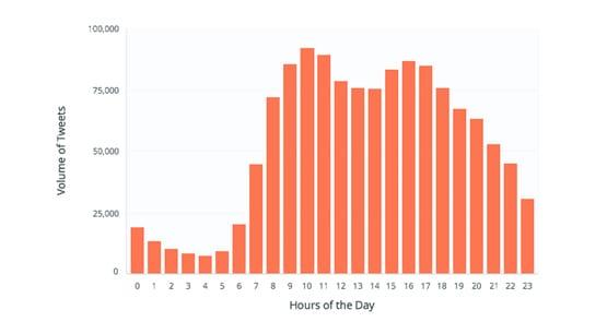 Tweet Timing Graph