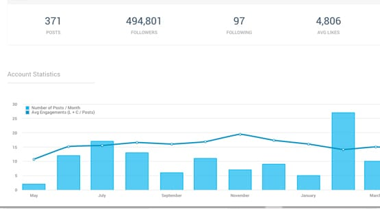 Instagram Analytics Example