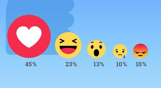 Reactions Breakdown