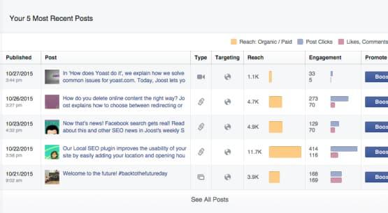 Facebook Page Metrics