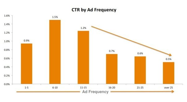 Ad Frequency Graph