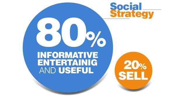 80 20 Rule of Social Selling
