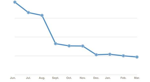 Reach Declining on Facebook