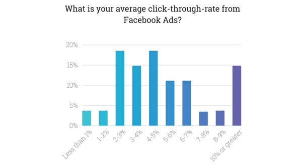 Average Clickthrough Rate
