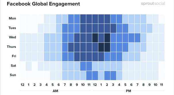 Facebook Engagement By Hour